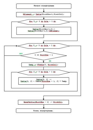 использование симплексных таблица